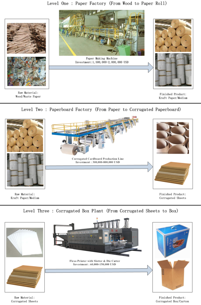 Corrugated Carton Box Process Plants from Wood to Box